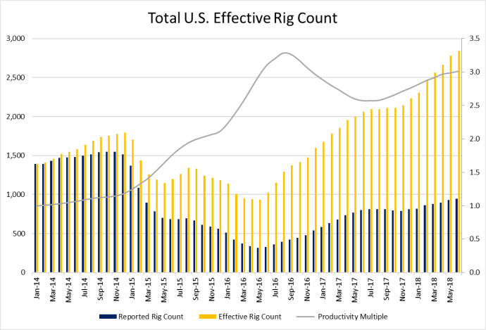 Effective Rig Count Moves Steadily Higher