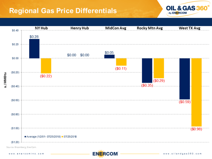Weekly Gas Storage: Summer Build Hits the Brakes