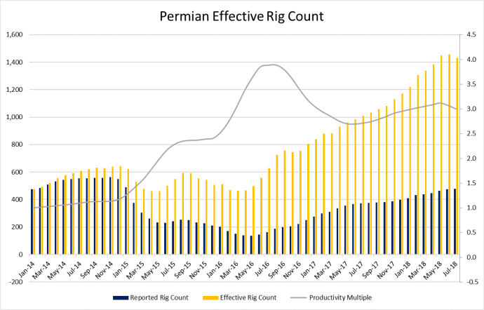 Permian Efficiency Falling on Transportation Constraints