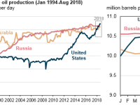 USA is Again the World's Largest Crude Producer: EIA