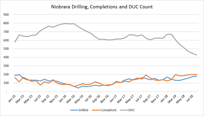 Niobrara Drilling Accelerates Ahead of Setback Vote