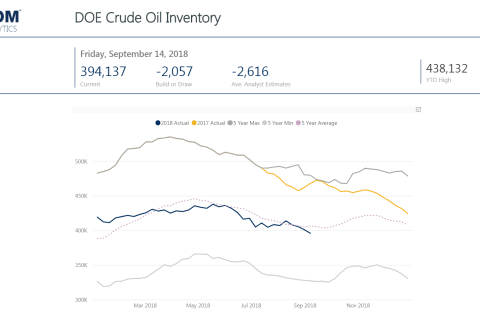 Weekly Oil Storage: Minor Draw