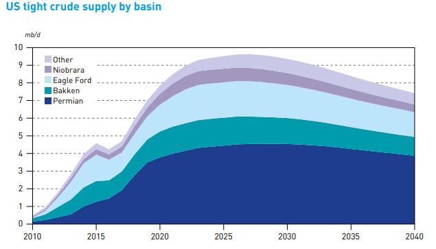 afvlakkende groei schalieolie