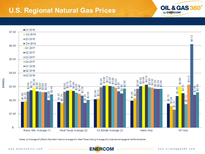 Weekly Gas Storage: Slowing Build