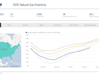 Weekly Gas Storage: Accelerating Build