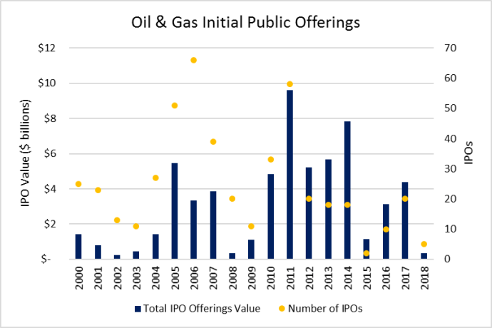 Oil & Gas Initial Public Offerings - Oil & Gas 360 Speical Report - Evolution of Oil and Gas funding