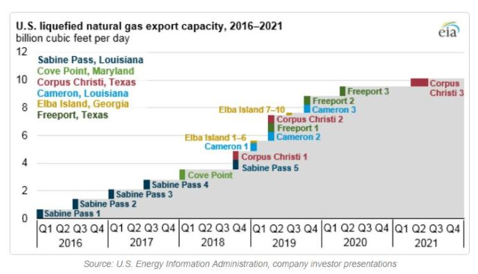 U S  LNG Export Capacity to More than Double by End of 2019 - Oil