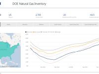 Weekly Gas Storage: Draw Decelerates