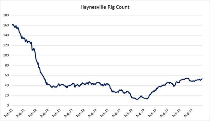 Oil & Gas 360 - Natural Gas Giant Haynesville Shale - Rig Count Baker Hughes Haynesville