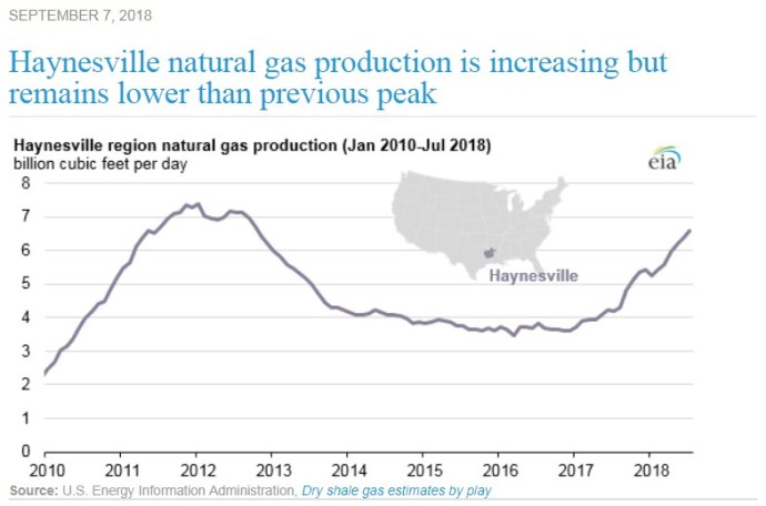Oil & Gas 360 - Natural Gas Giant Haynesville Shale natural gas production EIA