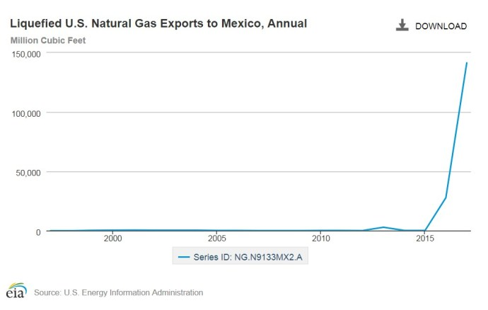 Oil & Gas 360 - Natural Gas Giant Haynesville Shale will contribute gas supplies for Mexico