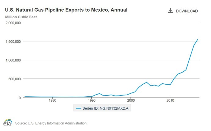 Oil & Gas 360 - Natural Gas Giant Haynesville Shale located for U.S. natural gas exports to Mexico