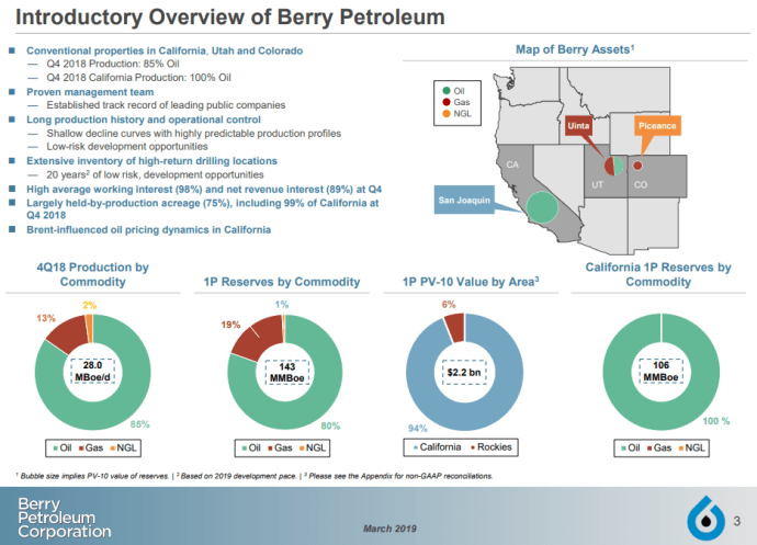 Berry Plans All 2019 CapEx Will Go to California