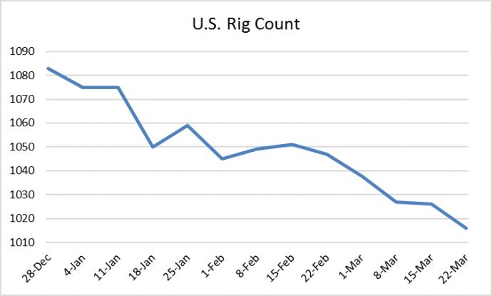 Land Rig Count Drops Below 1,000