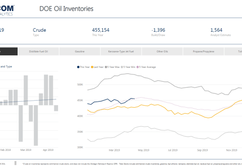 Weekly Oil Storage: Small Surprise Draw