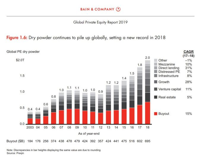 Bain & Company Global Private Equity Report 2019 - Oil & Gas 360 Speical Report - Evolution of Oil and Gas funding
