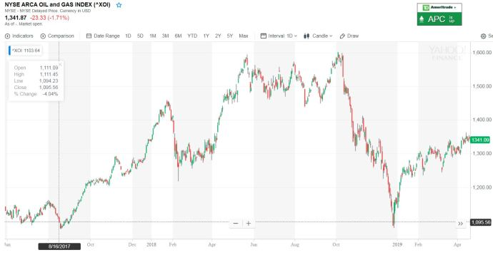 NYSE Oil and gas index XOI Oil & Gas 360 Speical Report - Evolution of Oil and Gas funding