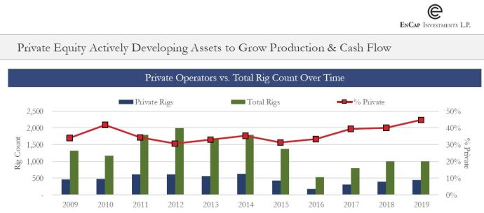Private Equity actively developing assets to grow production and cash flow - Public Equity vs. Private Equity - Oil and Gas Funding is Evolving: An Oil & Gas 360® Special Report