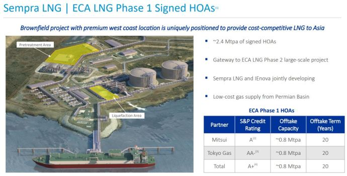 North America's Planned West Coast LNG Export Project Checks a Box - Oil & Gas 360