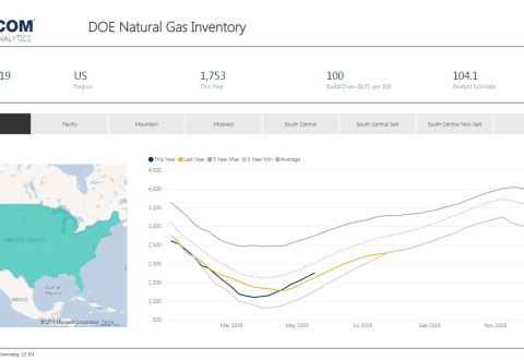 Weekly Gas Storage: Another Build