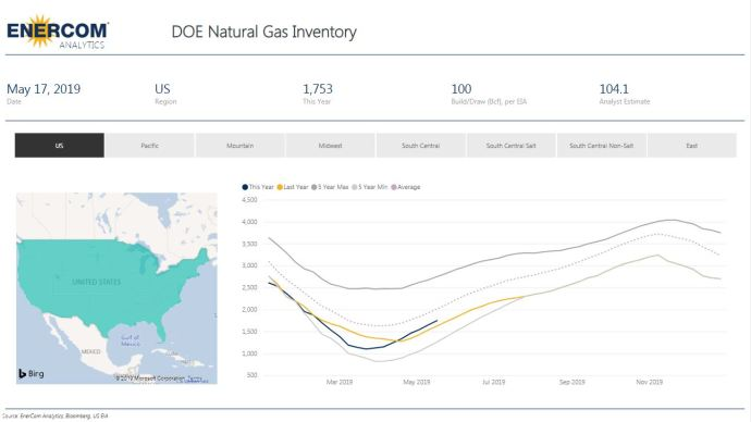 Weekly Gas Storage: Another Build - Oil & Gas 360