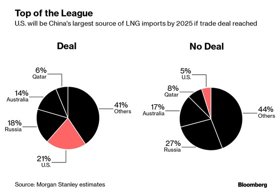 Morgan Stanley says U.S. China Deal would create huge LNG partnership - Oil & Gas 360
