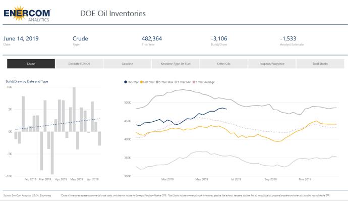Crude Oil Inventories Down 3.1 Million Barrels - Oil & Gas 360