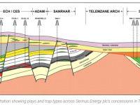 Serinus Energy Names COO