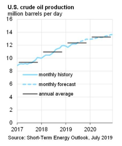 U.S.'s 2020 crude oil production en route to 13.3 MMBOPD - EIA