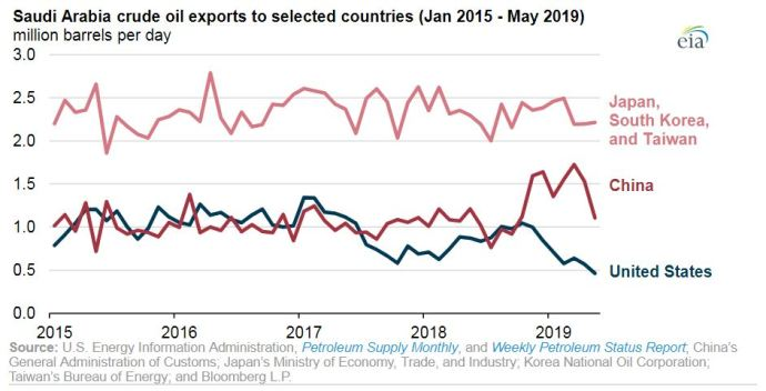 EIA: Saudi Arabia Has Been Exporting More Crude Oil to China, Less to the United States - Oil & Gas 360