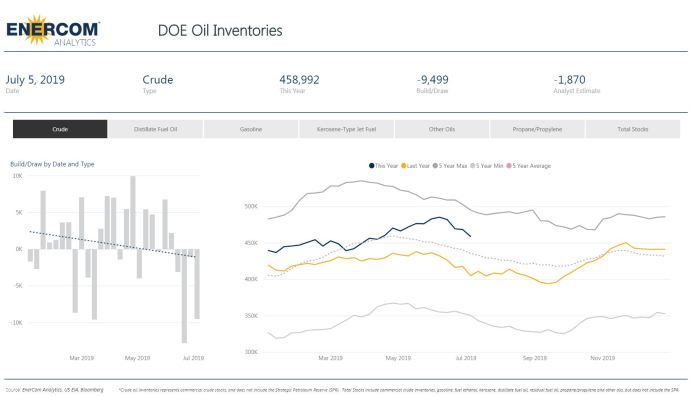 Crude Oil Inventories Fall by 9.5 Million - Oil & Gas 360