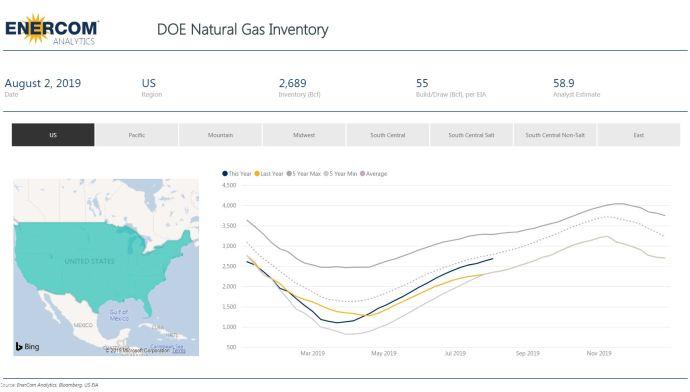 Weekly Gas Storage: 55 Bcf Build - Oil & Gas 360