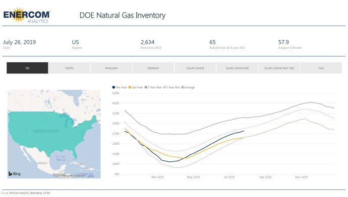 Weekly Gas Storage: 65 Bcf Build - Oil & Gas 360