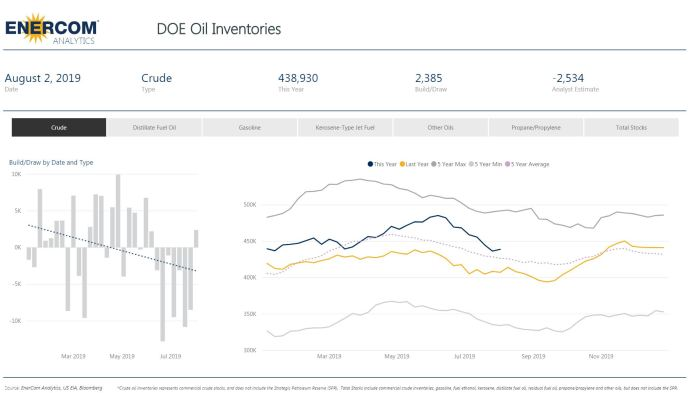Crude Oil Inventories Increase by 2.4 Million Barrels - Oil & Gas 360