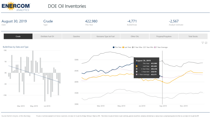 Crude Oil Inventories Decrease by 4.7 Million Barrels - Oil and Gas 360