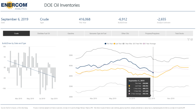 Another Strong Crude Inventory Draw - Decrease by 6.9 Million Barrels