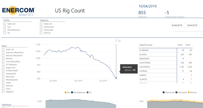 U.S. Rig Count down 5 to 855 rigs - oil and gas 360