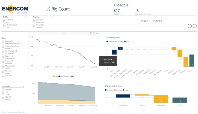U.S. Rig Count down 5 to 817 rigs - oil and gas 360
