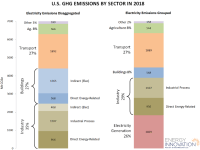 How To Reach U.S. Net Zero Emissions By 2050: Decarbonizing Electricity