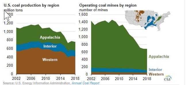 EIA Dec 2019 Coal Report fig 2 oilandgas360
