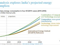 EIA analysis explores India's projected energy consumption