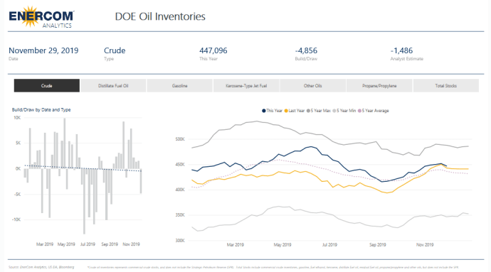 U.S. crude oil inventories decreased by 4.9 million barrels- oil and gas 360
