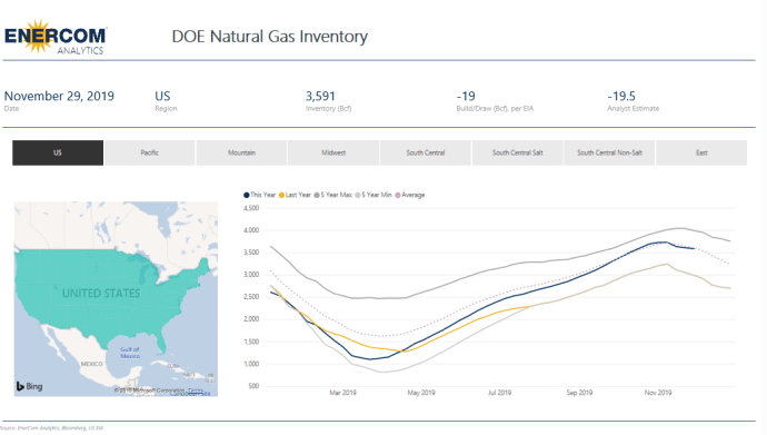 Weekly Gas Storage: Inventories Decrease by 19 Bcf- oil and gas 360