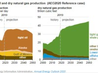 EIA's Annual Energy Outlook 2020 projects consumption growing more slowly than production