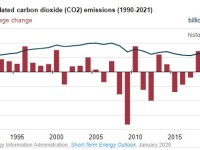EIA expects U.S. energy-related CO2 emissions to decrease annually through 2021