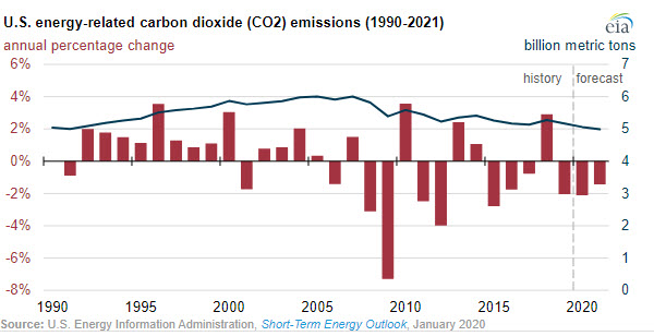EIA expects U.S. energy-related CO2 emissions to decrease annually through 2021 - oilandgas360