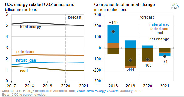 EIA expects U.S. energy-related CO2 emissions to decrease annually through 2021 - Fig 2 - oilandgas360