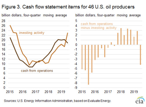 EIA forecasts U.S. crude oil production growth to slow in 2021 Fig 3- oilandgas360