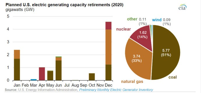 New electric generating capacity in 2020 will come primarily from wind and solar - fig 2 -oilangas360