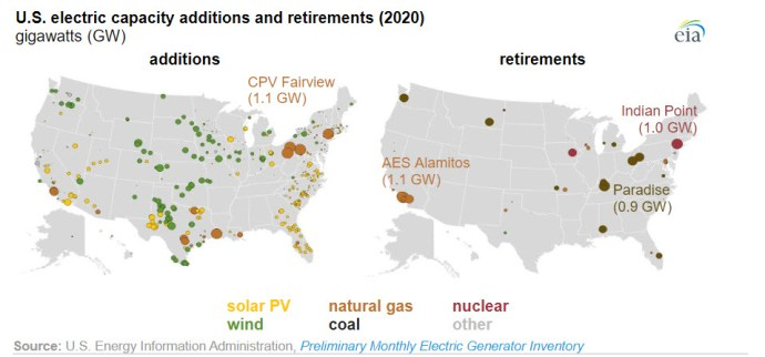 New electric generating capacity in 2020 will come primarily from wind and solar - fig 3 -oilandgas360